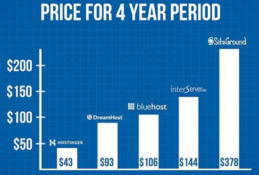 hostinger price chart comparing other major web hosting providers