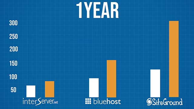interserver compare the prices for one year of unlimited web hosting